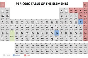 Chad's Videos Periodic Table
